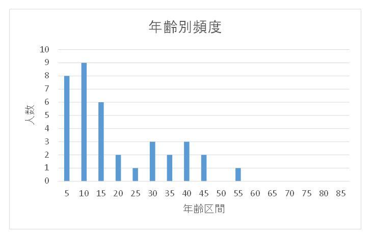 http://yuuki-jibika.com/blog/ent/age.JPG